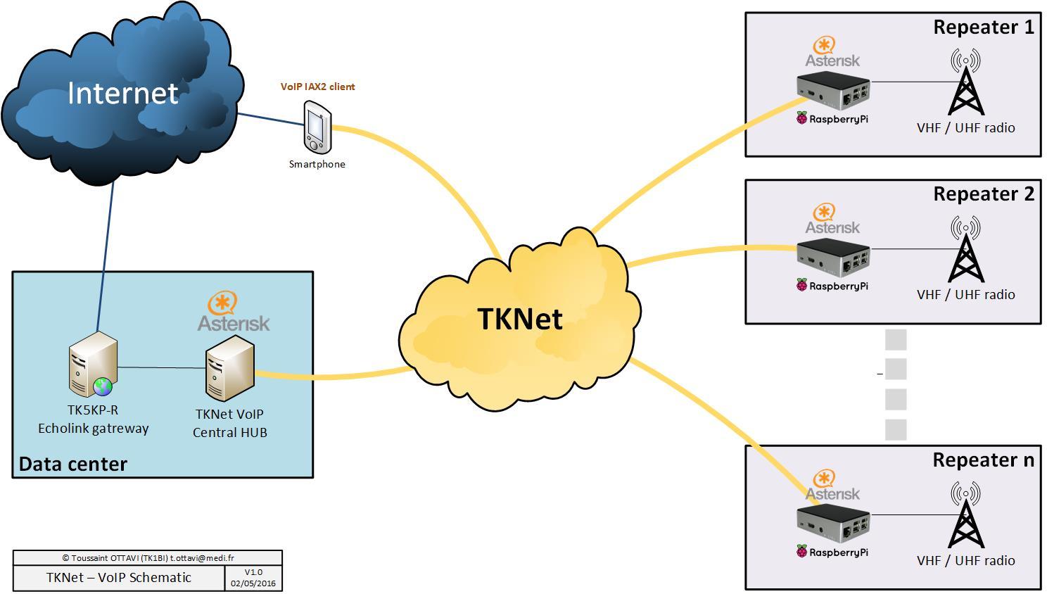 TKNet synoptique VoIP